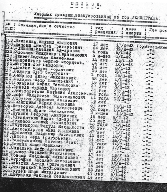 Список умерших граждан, эвакуированных из Ленинграда. Натан Стругацкий  записан под номером 62 как Струрецкий Натол Заиманович.  Источник: «Дилетант»