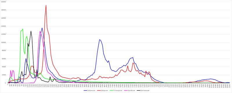 Графики количества статей в ботопедиях поихразмерам.